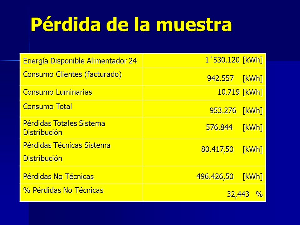 Pérdida de la muestra 576.844 [kWh] 32,443 %